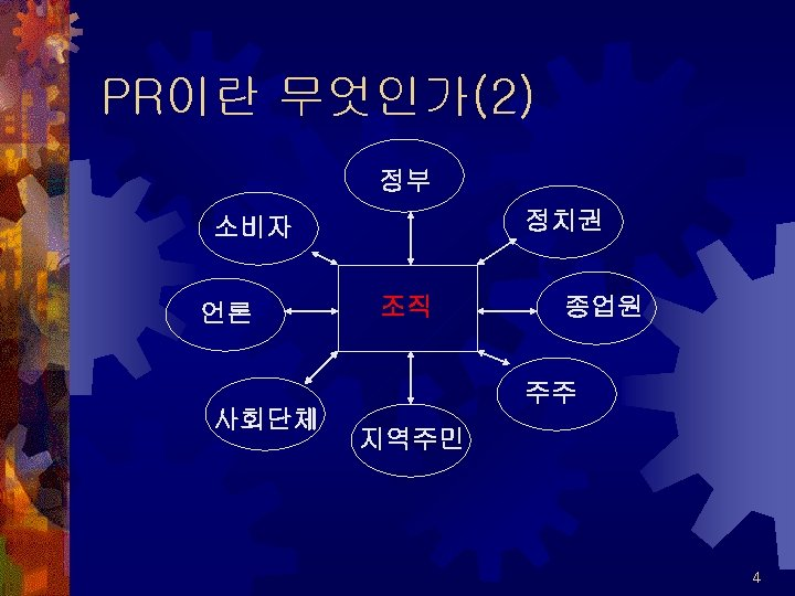 PR이란 무엇인가(2) 정부 정치권 소비자 언론 조직 종업원 주주 사회단체 지역주민 4