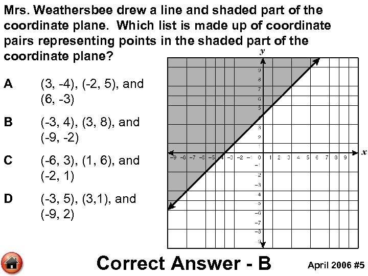 Mrs. Weathersbee drew a line and shaded part of the coordinate plane. Which list