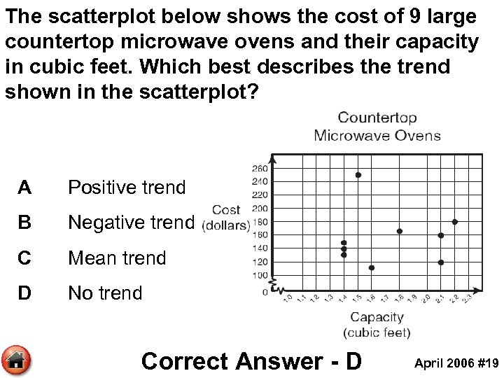 The scatterplot below shows the cost of 9 large countertop microwave ovens and their