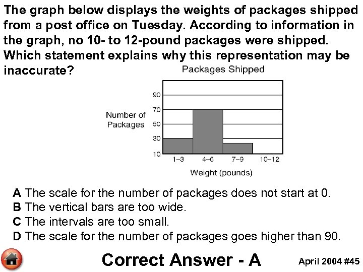 The graph below displays the weights of packages shipped from a post office on
