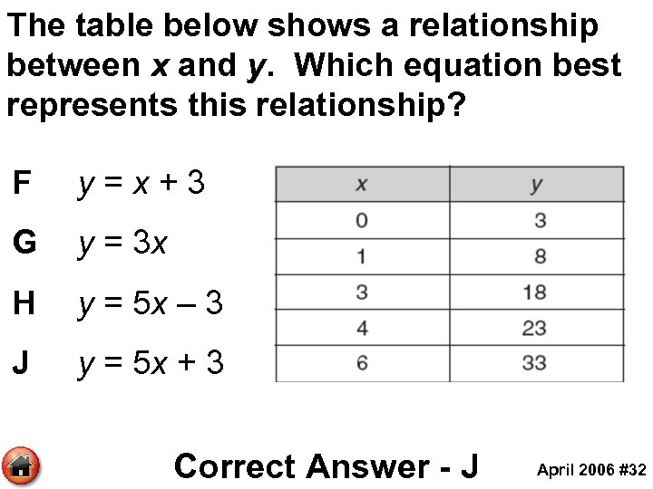 The table below shows a relationship between x and y. Which equation best represents