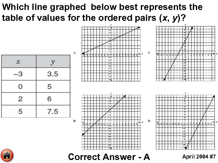 Which line graphed below best represents the table of values for the ordered pairs