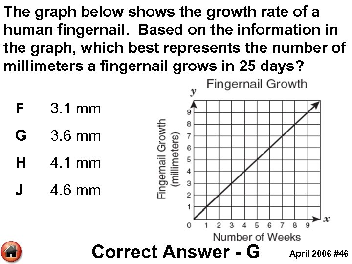 The graph below shows the growth rate of a human fingernail. Based on the