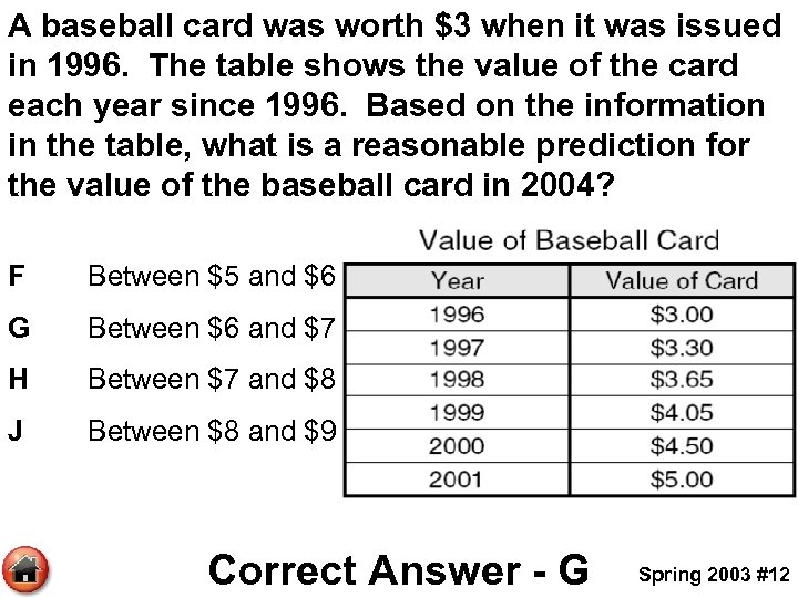 A baseball card was worth $3 when it was issued in 1996. The table