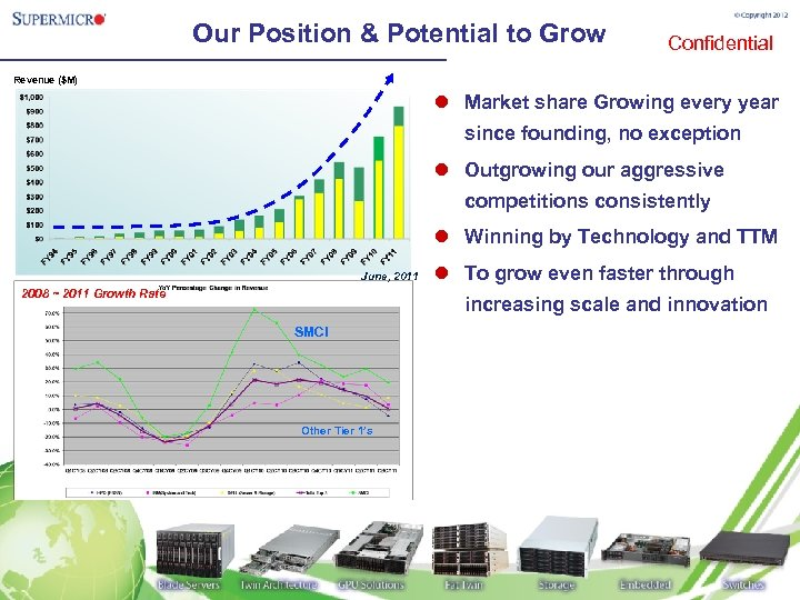 Our Position & Potential to Grow Confidential Revenue ($M) l Market share Growing every
