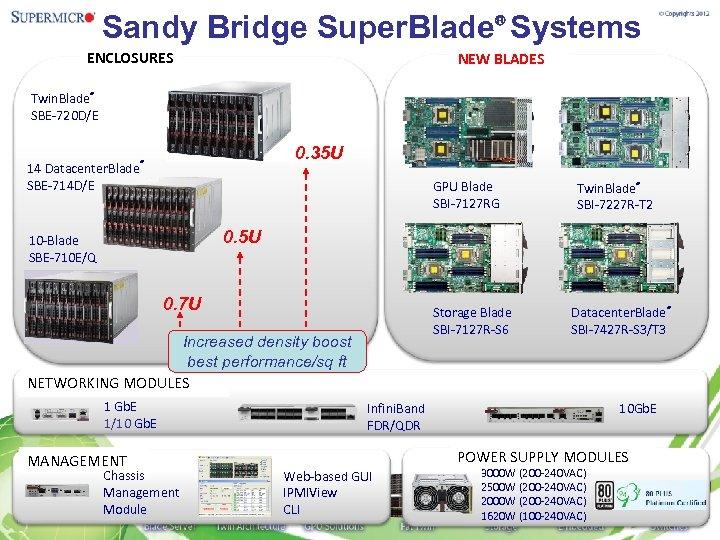 Sandy Bridge Super. Blade® Systems ENCLOSURES NEW BLADES Twin. Blade® SBE-720 D/E 14 Datacenter.