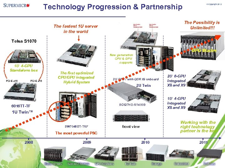 Technology Progression & Partnership The Possibility is Unlimited!!! The fastest 1 U server in
