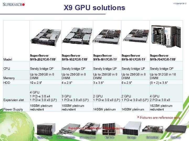 X 9 GPU solutions Model Super. Server SYS-2027 GR-TRF Super. Server SYS-1027 GR-TRF Super.