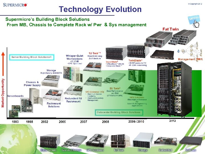 Technology Evolution Supermicro's Building Block Solutions From MB, Chassis to Complete Rack w/ Pwr