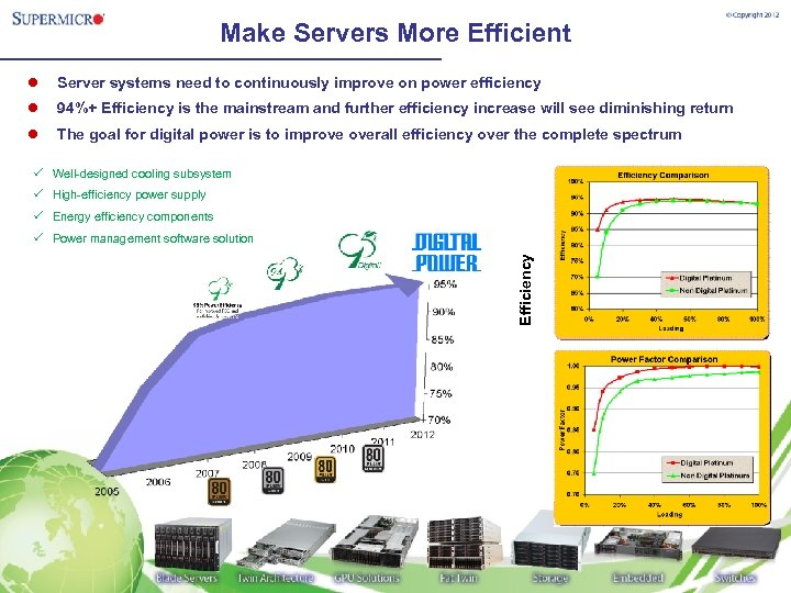 Make Servers More Efficient l Server systems need to continuously improve on power efficiency