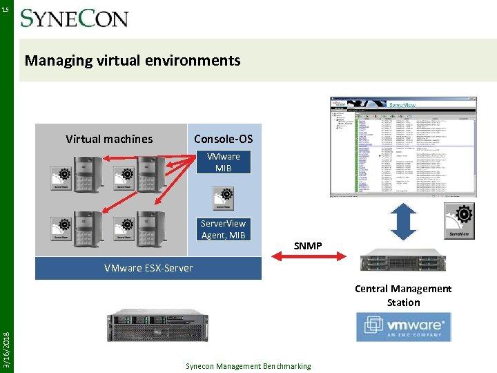 15 Managing virtual environments Virtual machines Console-OS VMware MIB Server. View Agent, MIB SNMP