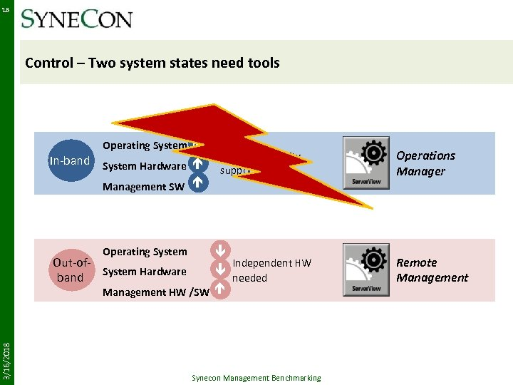 18 Control – Two system states need tools Operating System é In-band System Hardware