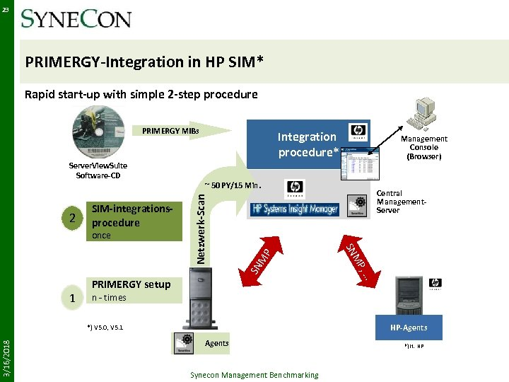23 PRIMERGY-Integration in HP SIM* Rapid start-up with simple 2 -step procedure PRIMERGY MIBs