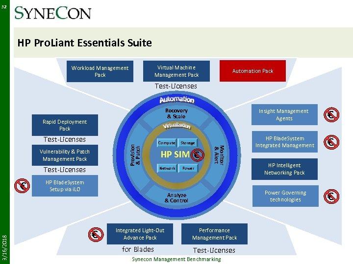 32 HP Pro. Liant Essentials Suite Virtual Machine Management Pack Workload Management Pack Automation