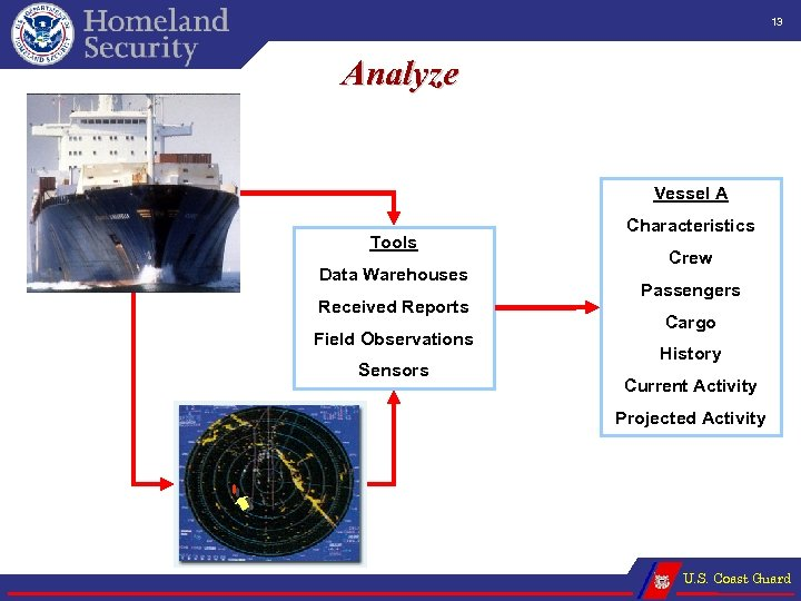 13 Analyze Vessel A Tools Data Warehouses Received Reports Field Observations Sensors Characteristics Crew