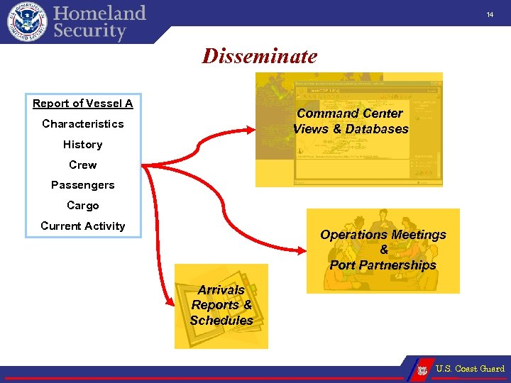 14 Disseminate Report of Vessel A Command Center Views & Databases Characteristics History Crew