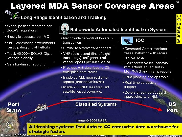 Layered MDA Sensor Coverage Areas CG Enterprise Long Range Identification and Tracking • Global