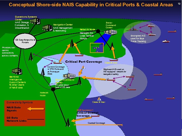 Conceptual Shore-side NAIS Capability in Critical Ports & Coastal Areas Operations Systems Center NAIS
