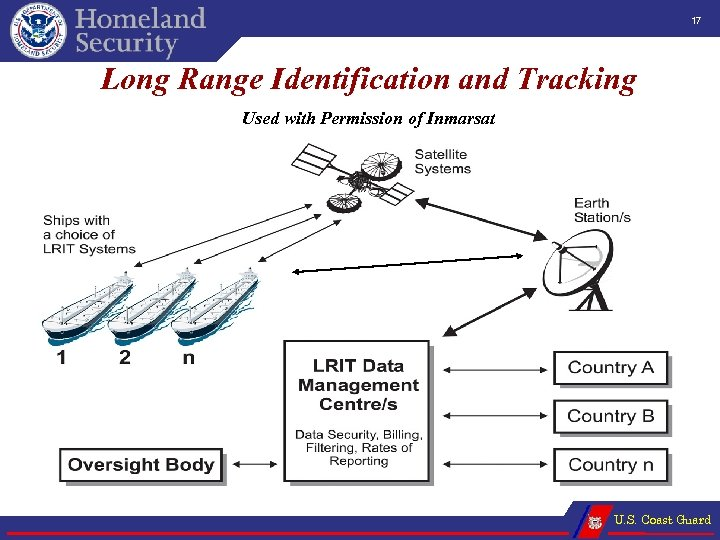 17 Long Range Identification and Tracking Used with Permission of Inmarsat U. S. Coast