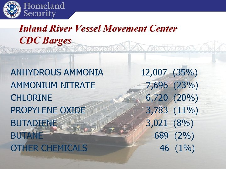 Inland River Vessel Movement Center CDC Barges ANHYDROUS AMMONIA AMMONIUM NITRATE CHLORINE PROPYLENE OXIDE
