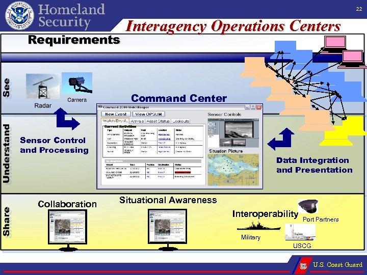 22 Requirements Interagency Operations Centers Command Center Sensor Control and Processing Collaboration Data Integration