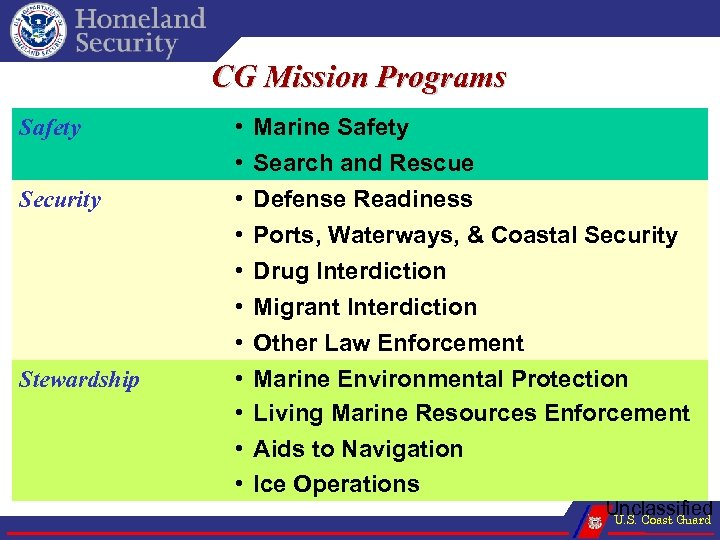 CG Mission Programs Safety Security Stewardship • • • Marine Safety Search and Rescue