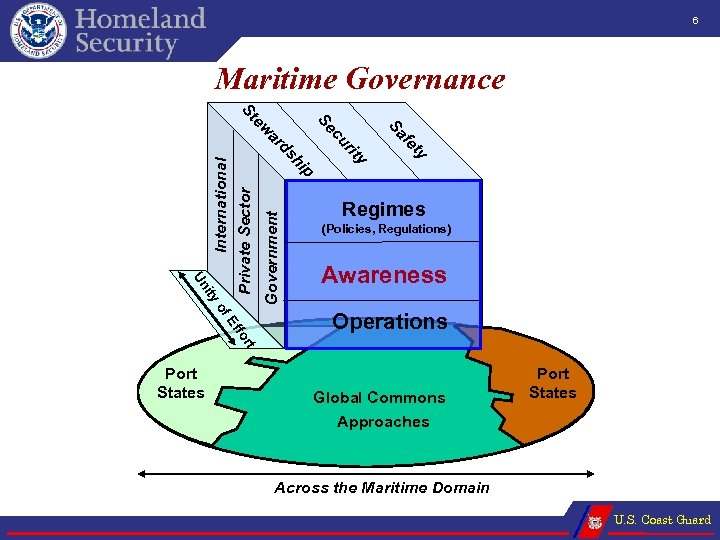 6 Maritime Governance Government p ity Un International Private Sector hi ity ty fe