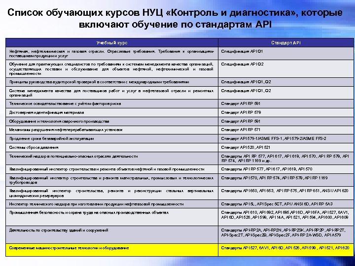 Список обучающих курсов НУЦ «Контроль и диагностика» , которые включают обучение по стандартам API