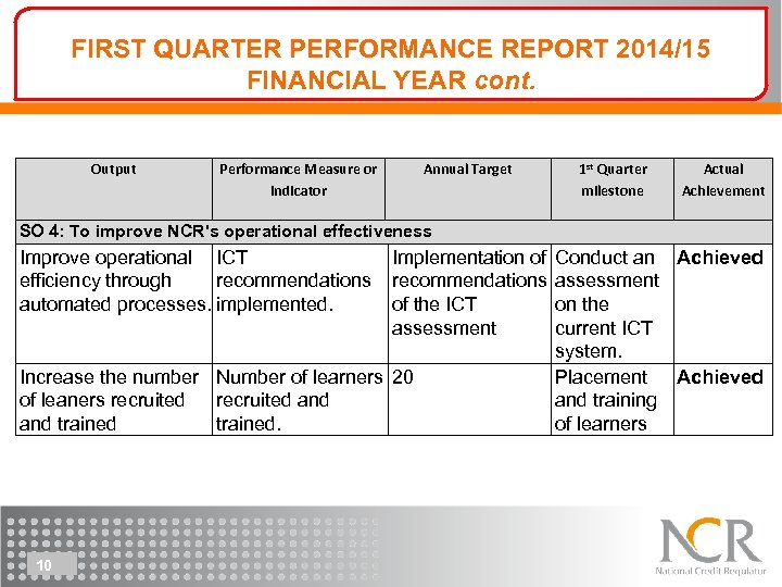 FIRST QUARTER PERFORMANCE REPORT 2014/15 FINANCIAL YEAR cont. Output Performance Measure or Indicator Annual