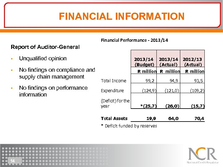 FINANCIAL INFORMATION Financial Performance - 2013/14 Report of Auditor-General § Unqualified opinion § No