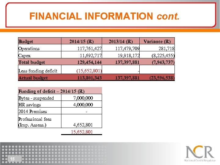 FINANCIAL INFORMATION cont. Budget Operations Capex Total budget Less funding deficit Actual budget 2014/15