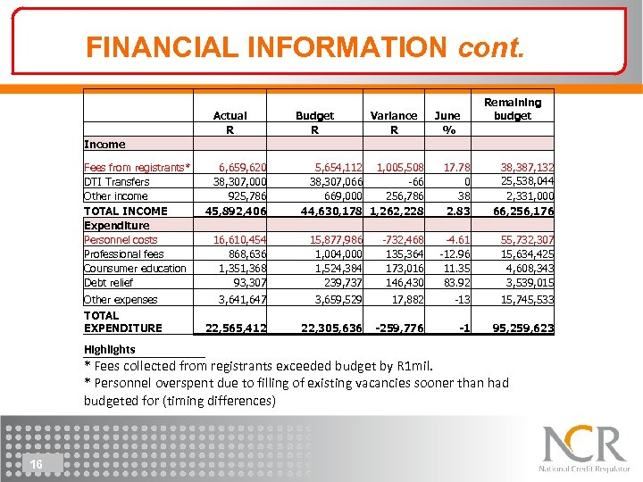 FINANCIAL INFORMATION cont. Income Fees from registrants* DTI Transfers Other income TOTAL INCOME Expenditure
