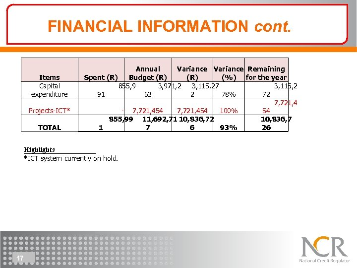 FINANCIAL INFORMATION cont. Items Capital expenditure Projects-ICT* TOTAL Annual Variance Remaining Spent (R) Budget