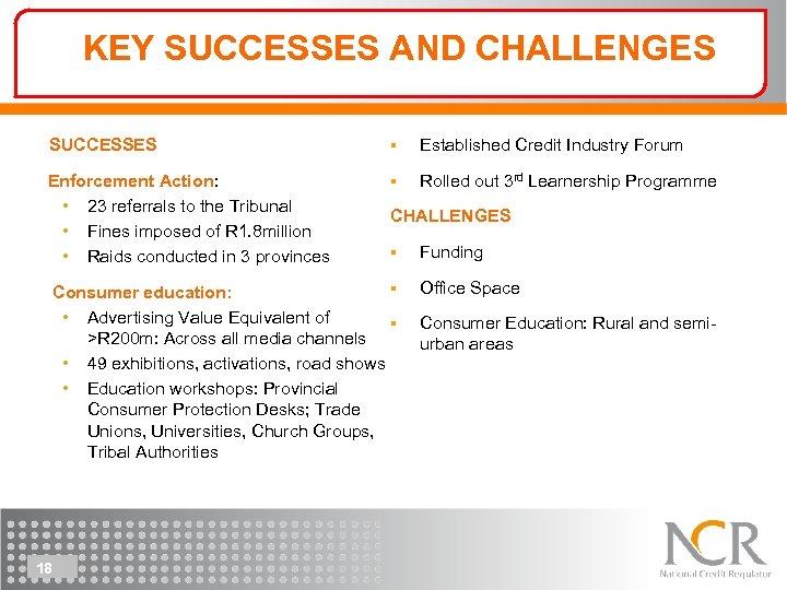 KEY SUCCESSES AND CHALLENGES SUCCESSES § Established Credit Industry Forum Enforcement Action: • 23