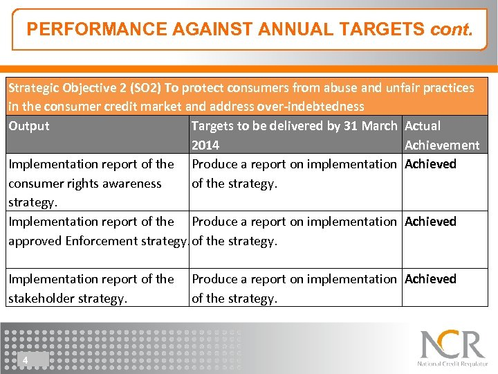 PERFORMANCE AGAINST ANNUAL TARGETS cont. Strategic Objective 2 (SO 2) To protect consumers from