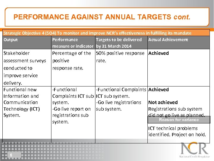Performance against the annual performance plan PERFORMANCE AGAINST ANNUAL TARGETS cont. Strategic Objective 4