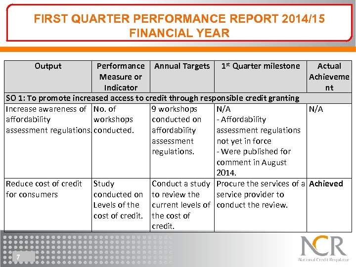 FIRST QUARTER PERFORMANCE REPORT 2014/15 FINANCIAL YEAR Output Performance Annual Targets 1 st Quarter
