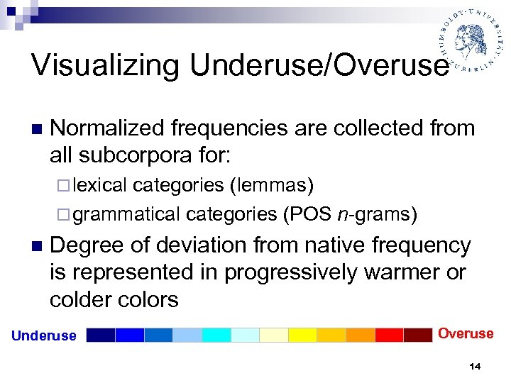 Visualizing Underuse/Overuse n Normalized frequencies are collected from all subcorpora for: ¨ lexical categories