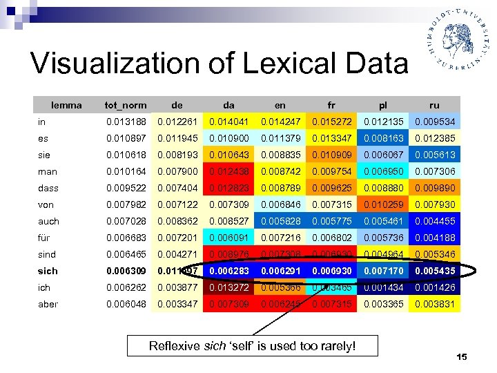 Visualization of Lexical Data lemma tot_norm de da en fr pl ru in 0.