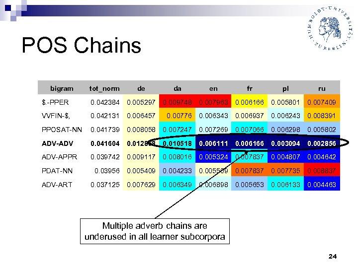 POS Chains bigram tot_norm de da en fr pl ru $. -PPER 0. 042384