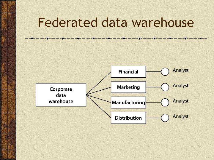 Federated data warehouse