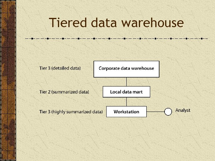 Tiered data warehouse
