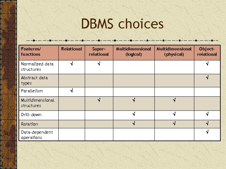 DBMS choices Features/ functions Normalized data structures Relational Superrelational Multidimensional (logical) Multidimensional (physical) Abstract
