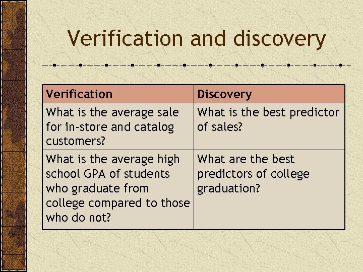 Verification and discovery Verification What is the average sale for in-store and catalog customers?