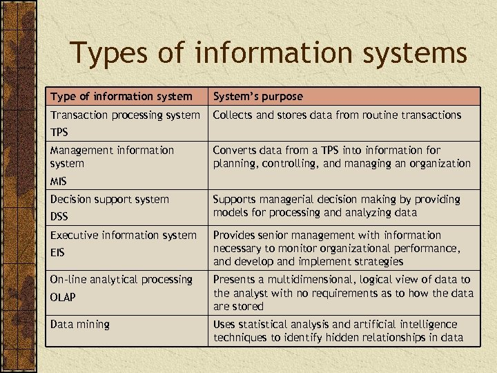 Types of information systems Type of information system System's purpose Transaction processing system Collects