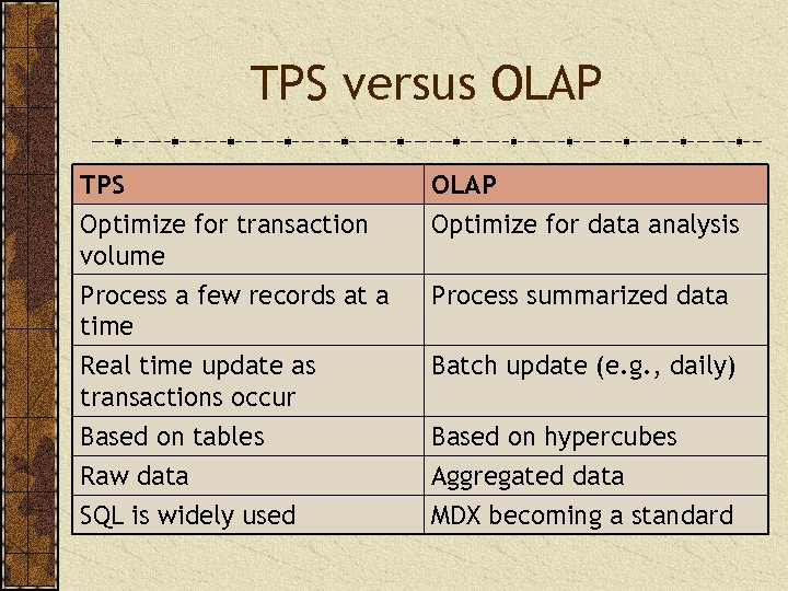 TPS versus OLAP TPS Optimize for transaction volume OLAP Optimize for data analysis Process