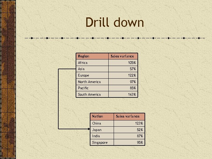 Drill down Region Sales variance Africa 105% Asia 57% Europe 122% North America 97%