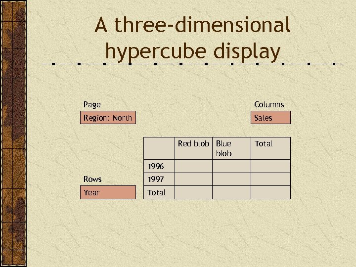 A three-dimensional hypercube display Page Columns Region: North Sales Red blob Blue blob 1996