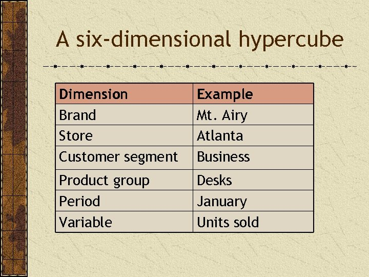 A six-dimensional hypercube Dimension Brand Store Customer segment Example Mt. Airy Atlanta Business Product