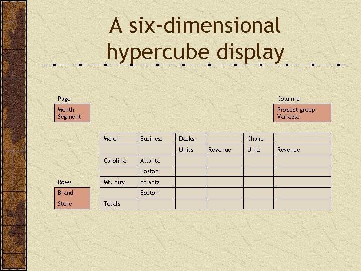 A six-dimensional hypercube display Page Columns Month Segment Product group Variable March Business Desks